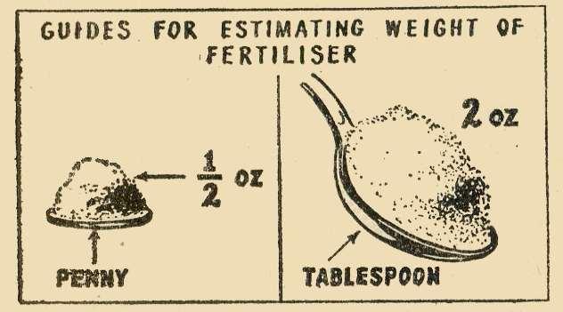 Guide Estimating Weight Fertiliser